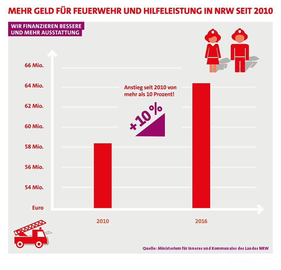 Mehr Geld für Feuerwehr und Hilfeleistung in NRW seit 2010